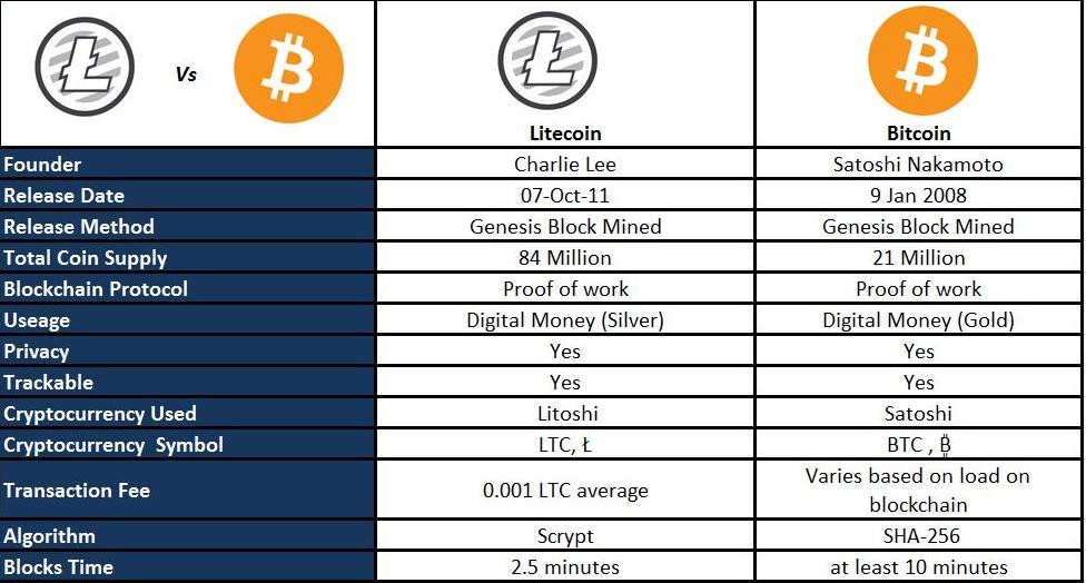 LTC to SPND Exchange   Convert Litecoin to Spendcoin online   fattorialeginestre.it